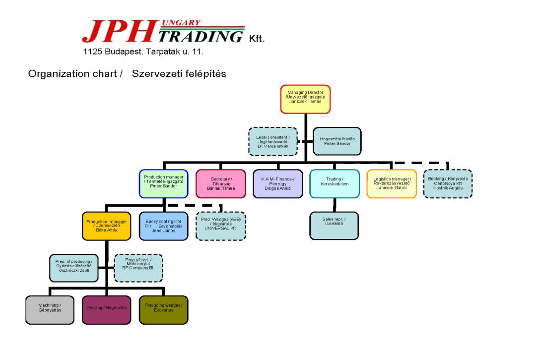 Organization chart - names